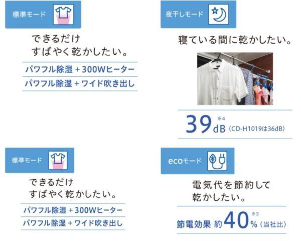 衣類乾燥モード
